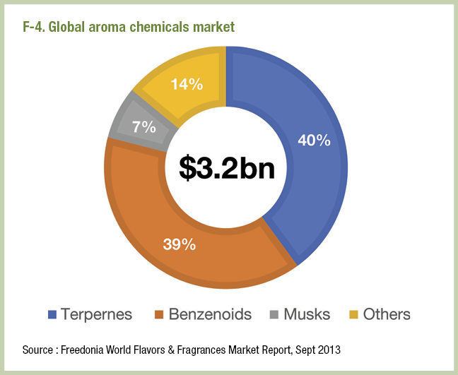 F-4. Global aroma chemicals market