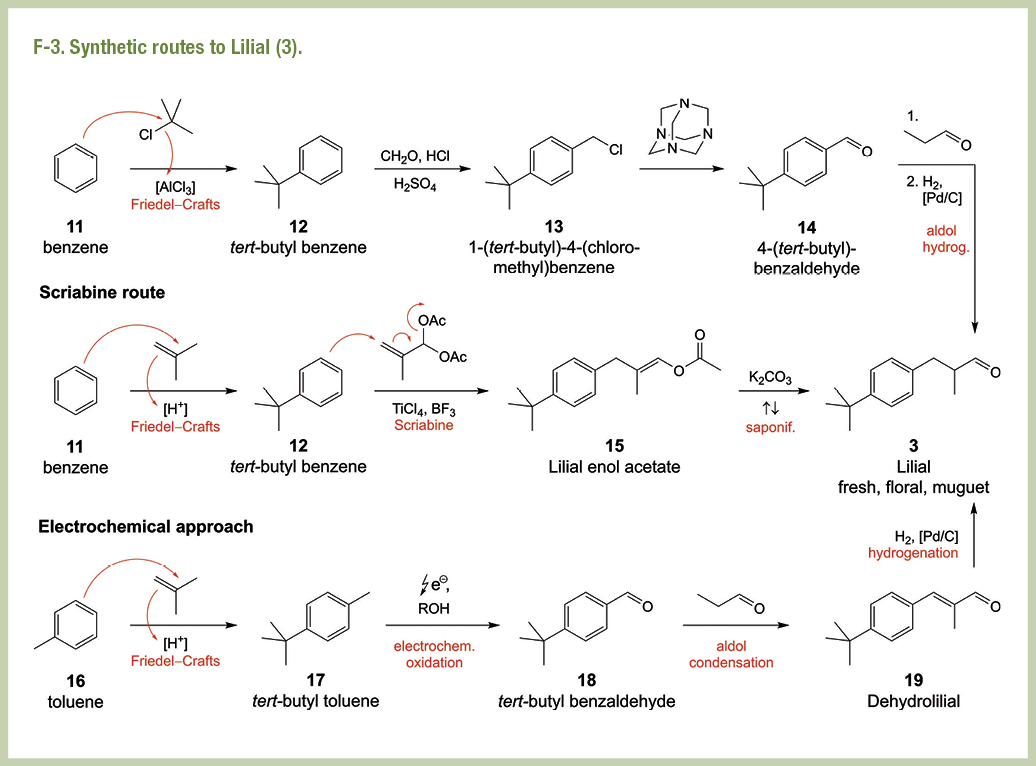 Syntetic routes to Lilial