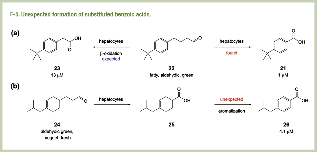An unexpected formation of bensoic acid