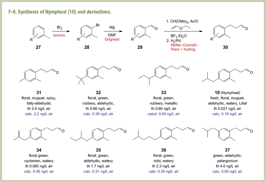 Synthesis of Nympheal