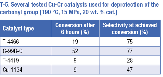 A table on catalyst type