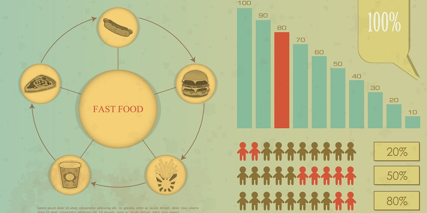 Data on food